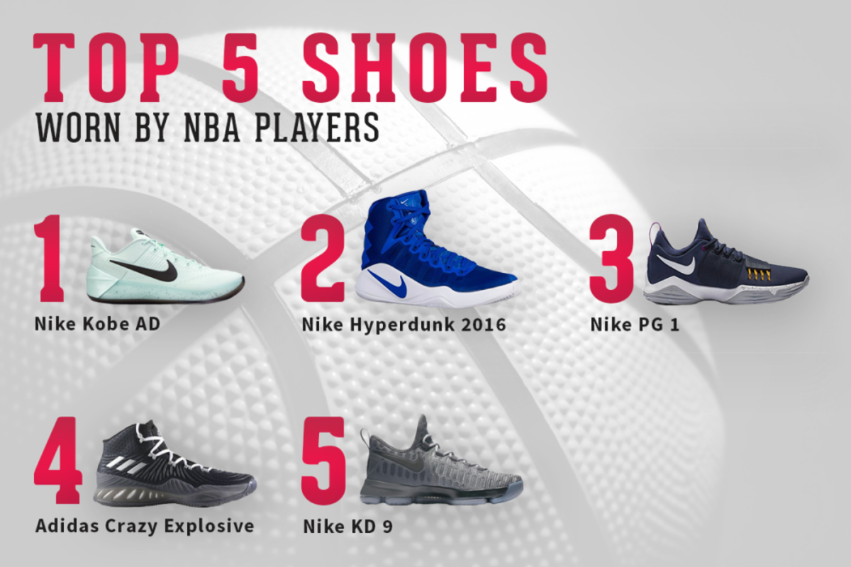 signature shoes most-worn among NBA players
