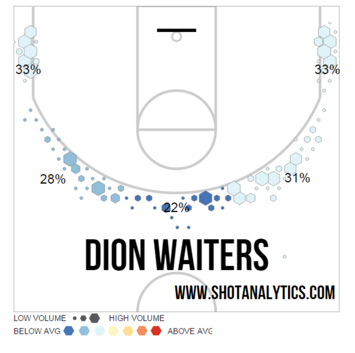 Dion Waiters 3-point shots