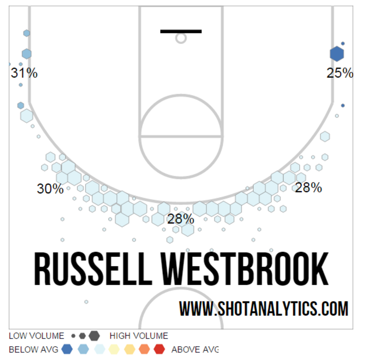Russell Westbrook 3-point shots