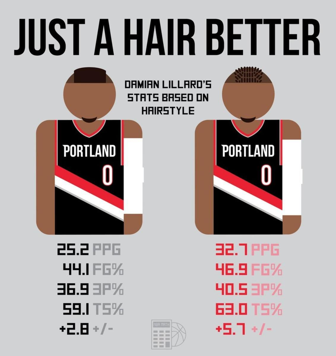 The Craziest Damian Lillard Stat You'll Ever See