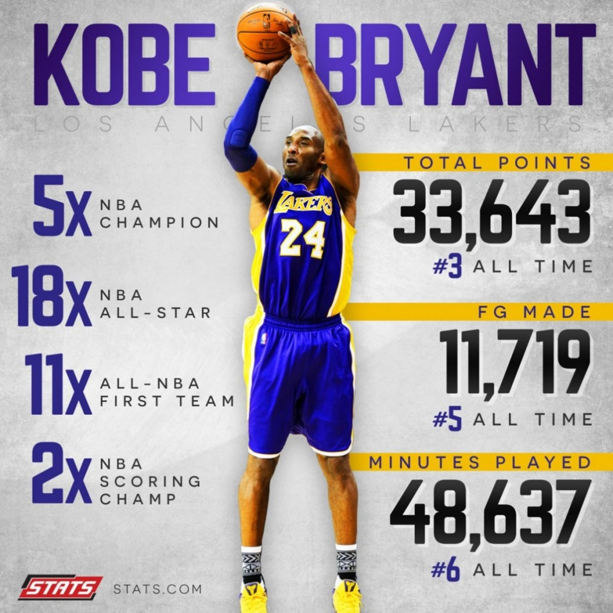 Kobe Bryant Highest Scoring Games - Basketball